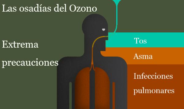 Las osadías del ozono